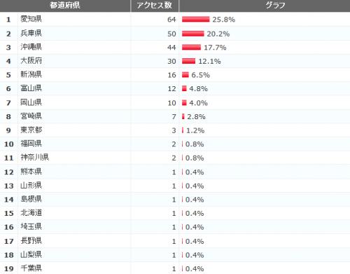 2011年12月都道府県ランキング