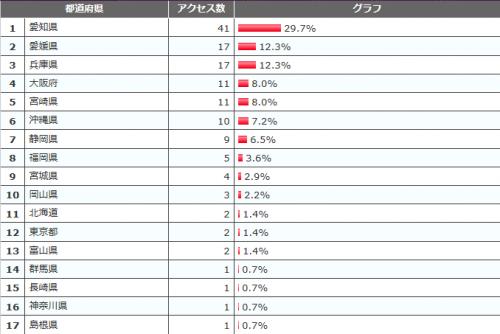 都道府県ランキング201201