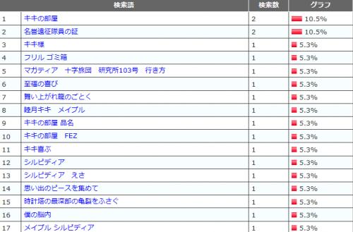 検索ワードランキング201201