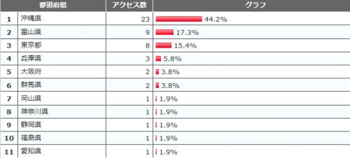 都道府県ランキング201204