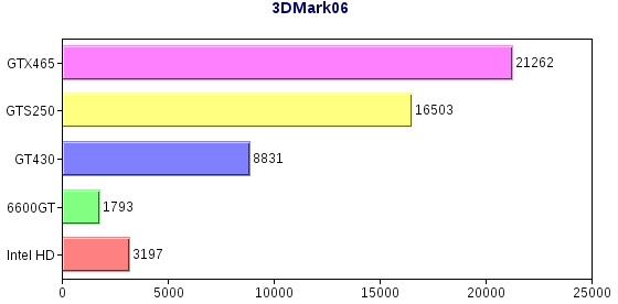 3DMarkグラフ