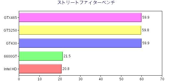 ストリートファイターグラフ