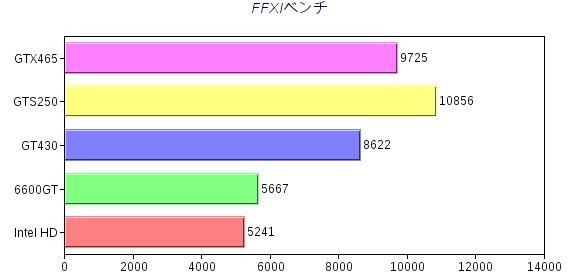 FFXIグラフ