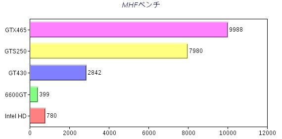 MHFグラフ