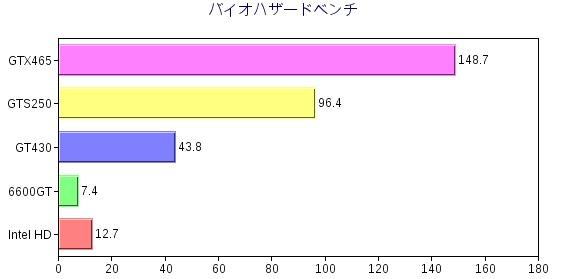 バイオグラフ