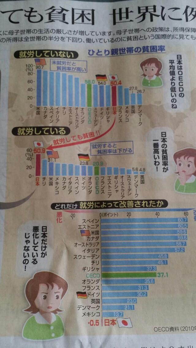 働いても貧困!世界に例がない@東京新聞 /日本の貧乏率がいちばん高い!日本だけが悪化している!