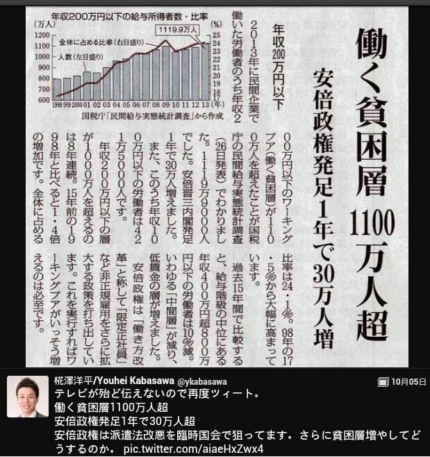 働く貧困層1100万人超!安倍政権発足1年で【30万人超!増加】安倍の詐欺ノミクス!