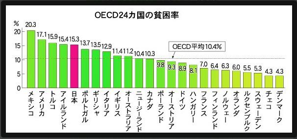 世界有数の貧困大国の日本を安倍晋三は「日本は裕福な国」と言い張る!格差、子どもの貧困さらに広がって