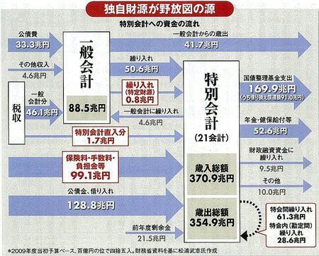 小沢一郎のマニフェストには特別会計廃止、天下り全面廃止があった!税収の2/3、官僚が使い放題の特別会