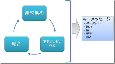 KeyMessage