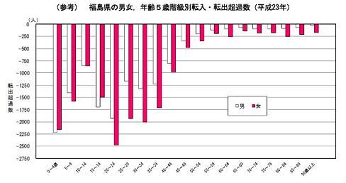 転入転出超過数 年齢男女別 福島県