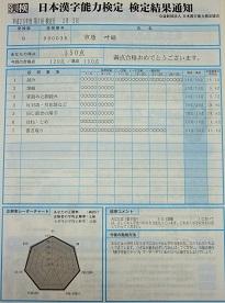 09級の成績チャート