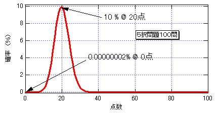 probability5choisesN100.jpg