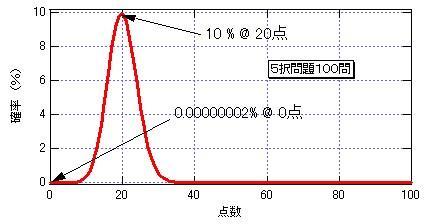 probability5choisesN100.jpg