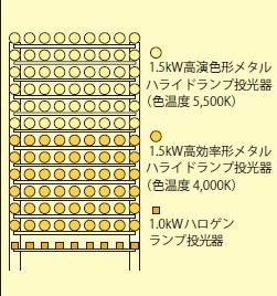広島スタジアム 灯光器配置図