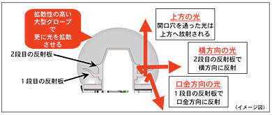 LDA7L-G 解説図