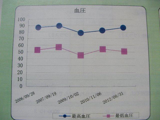 2012血圧キープ