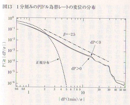 さまよえる中年の日記 経済物理...