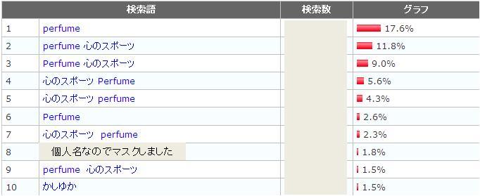 201111アクセスランキング