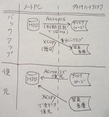 バックアップ概略図
