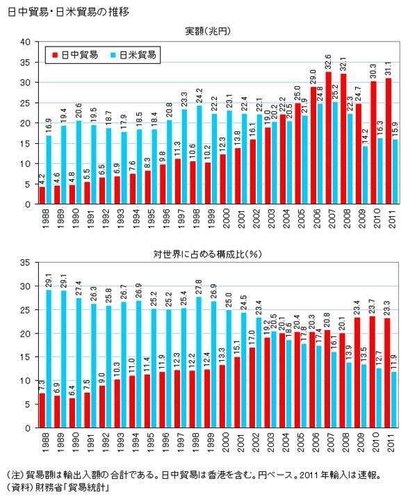 日中米の貿易推移
