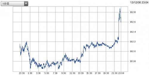 201312雇用統計後ドル円レート_convert_20131207074636