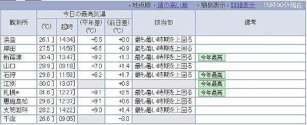 28日気温