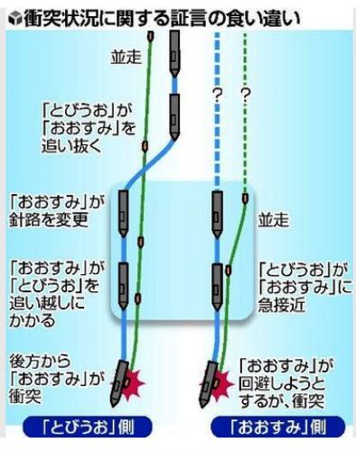 海上衝突、船の位置で証言にずれ…客観解析必要(読売新聞) 写真 Yahoo ニュース
