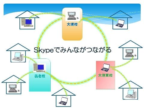 skypeのイメージ2