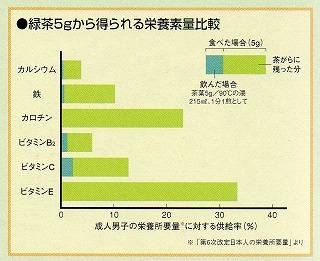 「 カテキン 」 成分は、約 4倍の摂取効率が得られます。