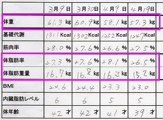 体重管理表 ( ご本人さんの許可をいただいて、掲載しています )