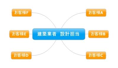 建築業者 設計担当 (2)