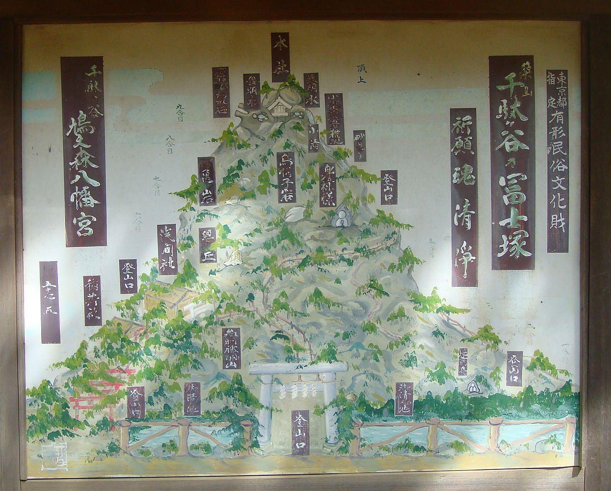 富士塚の案内図