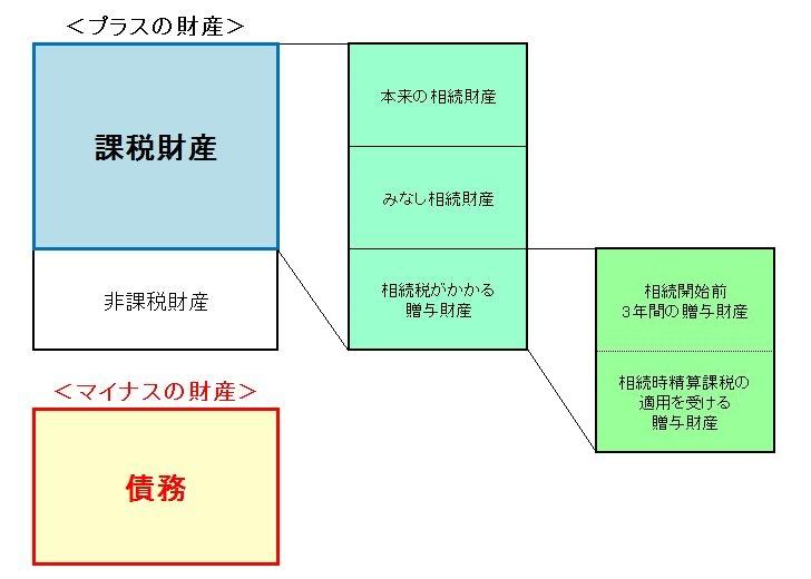 相続税課税財産の構成