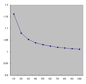 standerd_vray_graph