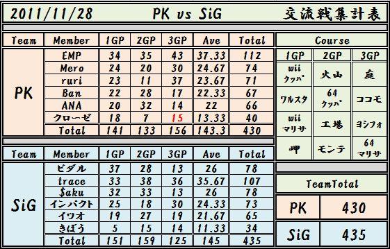 2011,11,28 PK vs SiG