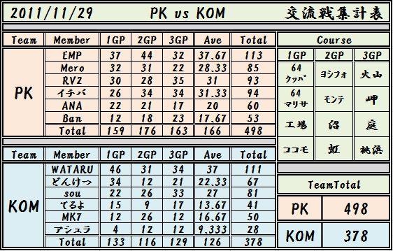 2011,11,29 PK vs KOM