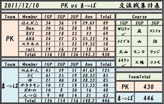 2011,12,10 PK vs まっぱ