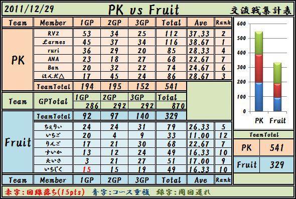 2011,12,29 PK vs Fruit