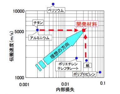 図2:振動板用材料の伝搬速度と内部損失の関係