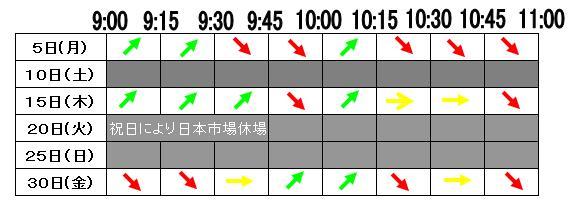 5 10日10時(2012年3月)