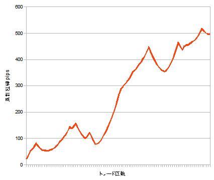 累計獲得pipsグラフ