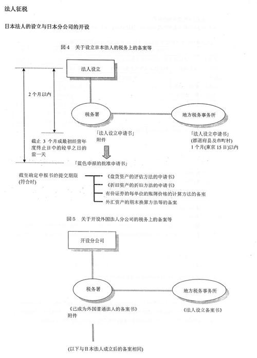法人課税中文