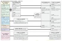 2012税制改正流れ