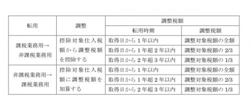 調整固定資産3-1