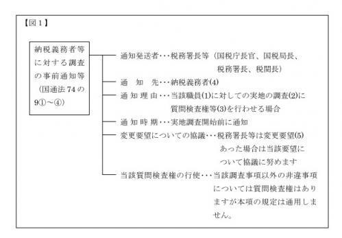 事前通知図1