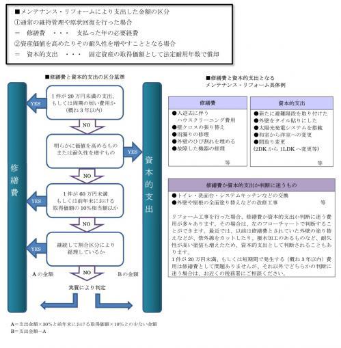 メンテリフォ図表1