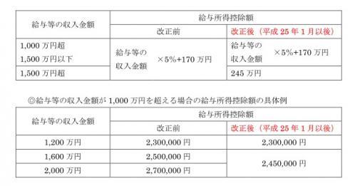 所得税改正2-1