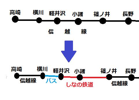 信越線 しなの鉄道