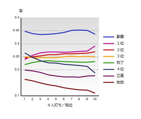 天鳳の平均戦績のツール